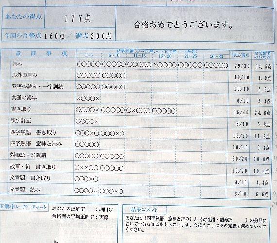 漢検(準一級)に挑戦:倶楽部 ... : 漢字 勉強 サイト : 漢字